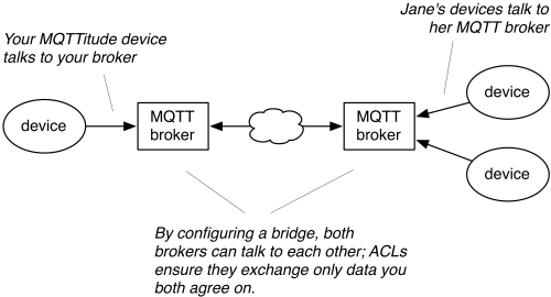 MQTT Message Broker