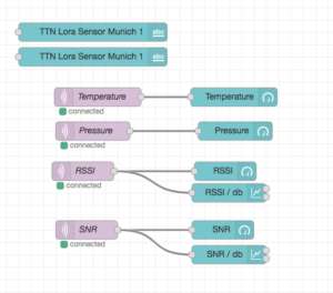 TTN MQTT Nodered Dashboard